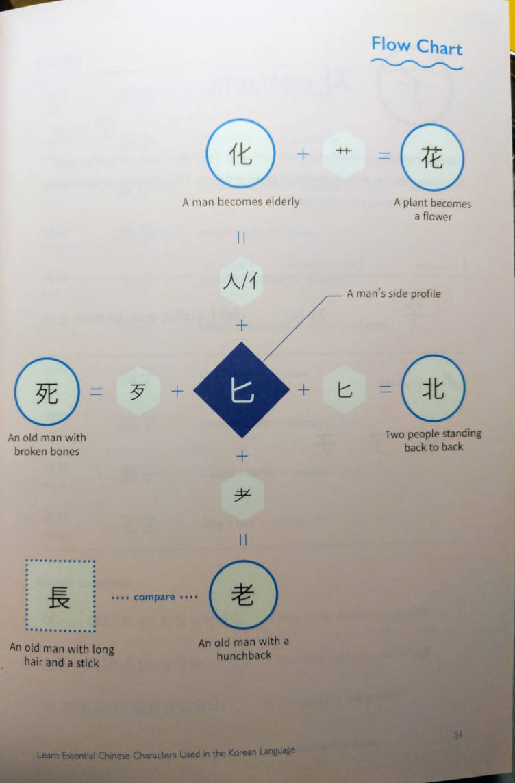 Flow chart of a Chinese character in Your First Hanja Guide